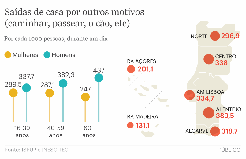 Leaving home for other reasons (Image: PÚBLICO)