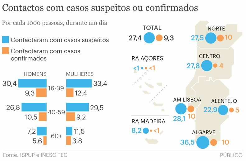 Contacts with suspects or confirmed cases (Image: PÚBLICO)